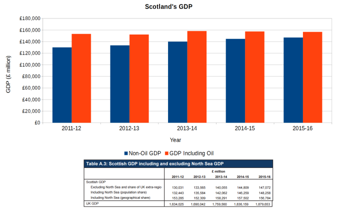 GDP GERS 2015-16.png